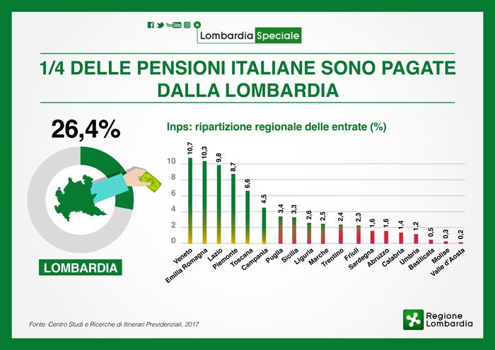 VERSO IL 22 OTTOBRE / Caro Boeri sono i Lombardi che ci pagano le pensioni