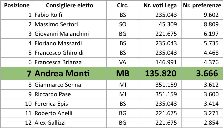 Tra i più votati in Lombardia, che soddisfazione!